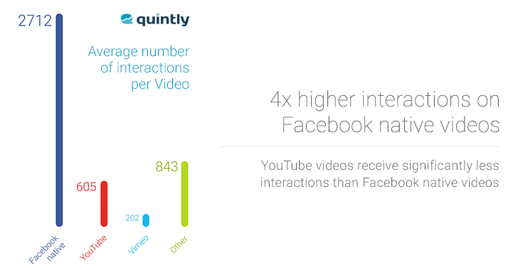 Uploading Videos Directly to Facebook Increases Engagement - Videos
